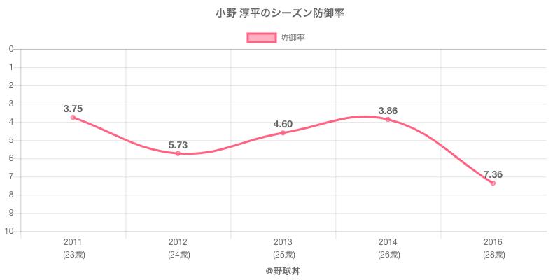 小野 淳平のシーズン防御率