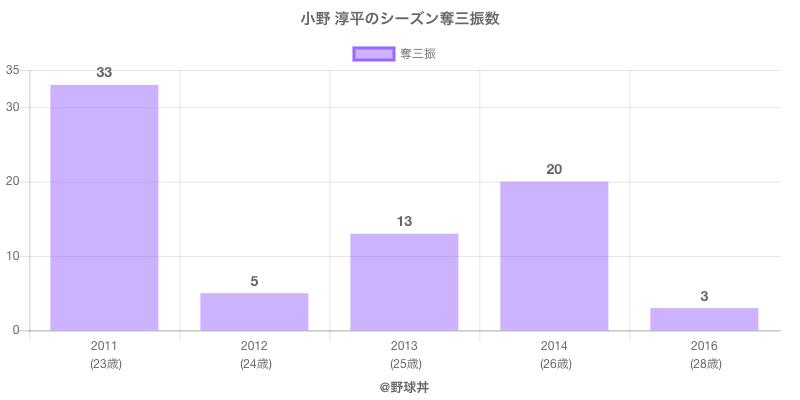 #小野 淳平のシーズン奪三振数