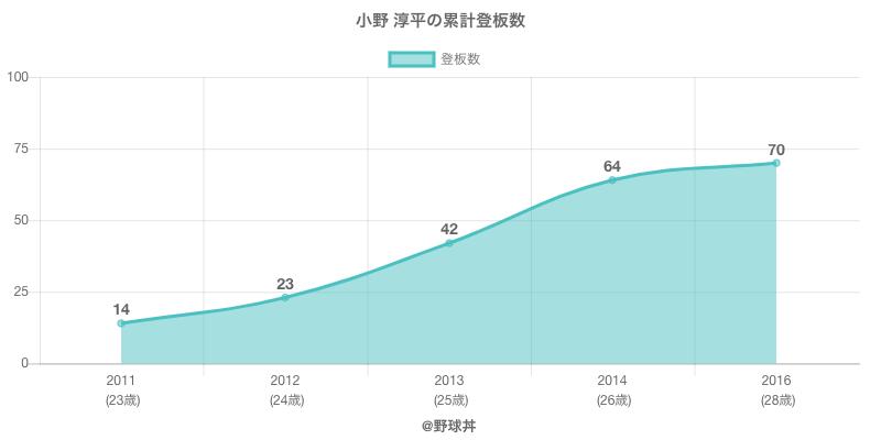 #小野 淳平の累計登板数