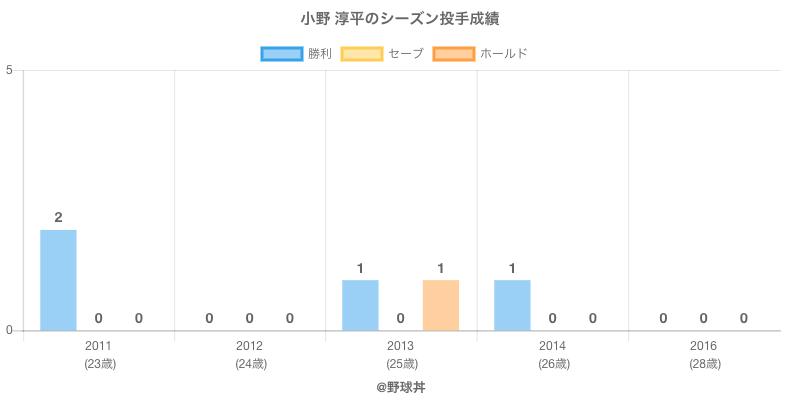 #小野 淳平のシーズン投手成績