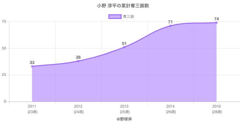 #小野 淳平の累計奪三振数