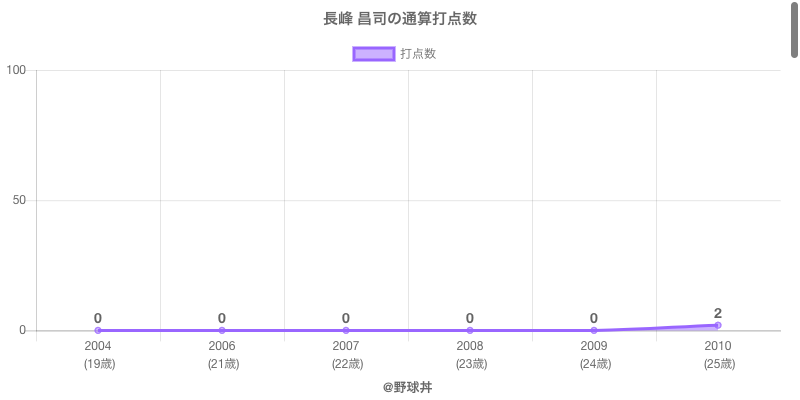 #長峰 昌司の通算打点数