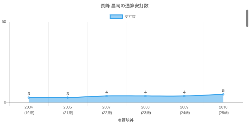 #長峰 昌司の通算安打数