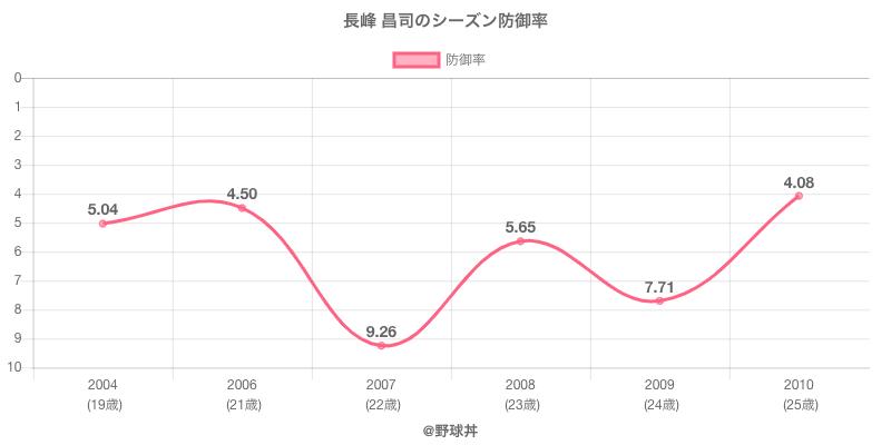 長峰 昌司のシーズン防御率