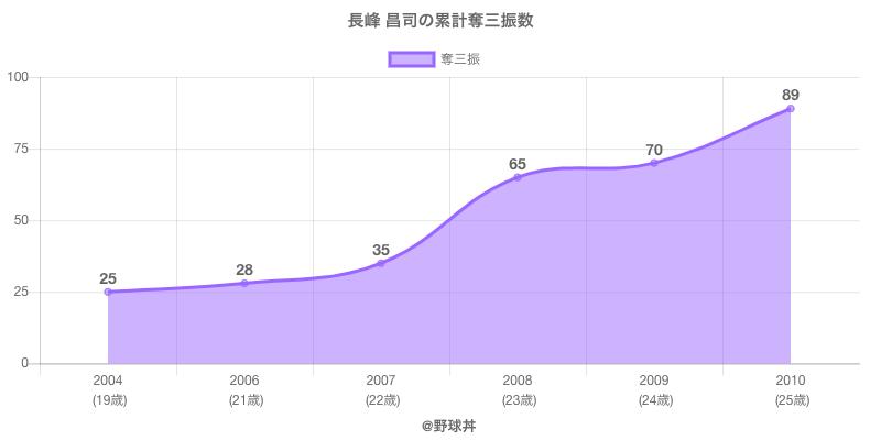 #長峰 昌司の累計奪三振数