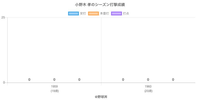 #小野木 孝のシーズン打撃成績