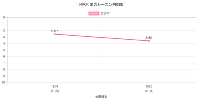 小野木 孝のシーズン防御率