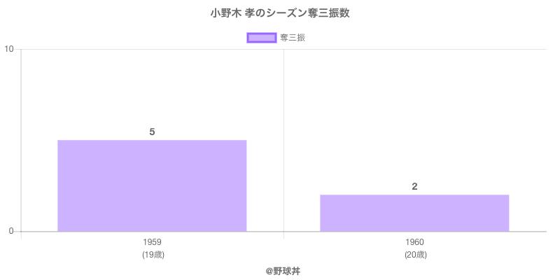 #小野木 孝のシーズン奪三振数