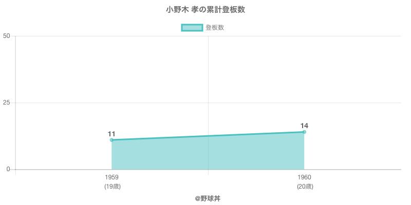 #小野木 孝の累計登板数
