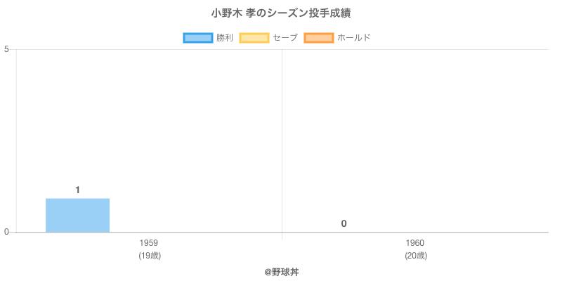 #小野木 孝のシーズン投手成績