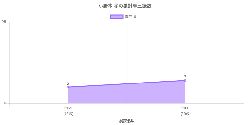 #小野木 孝の累計奪三振数
