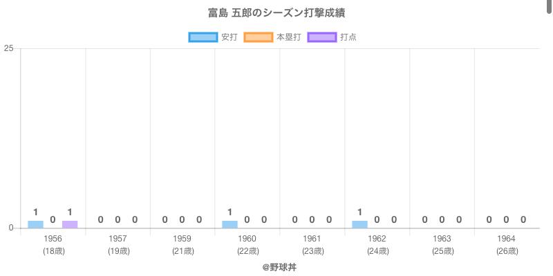 #富島 五郎のシーズン打撃成績