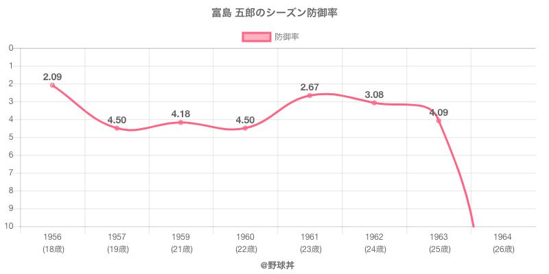 富島 五郎のシーズン防御率