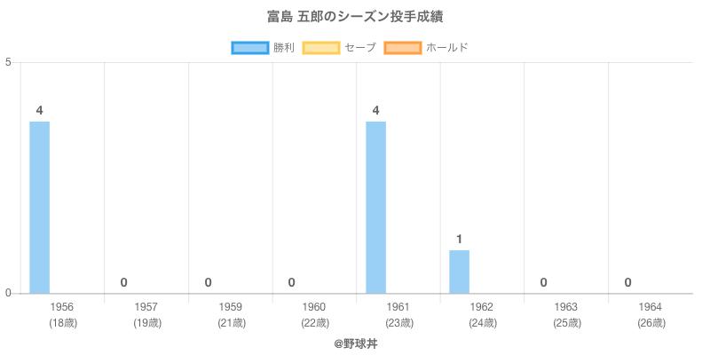 #富島 五郎のシーズン投手成績