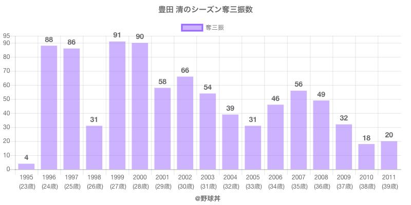 #豊田 清のシーズン奪三振数