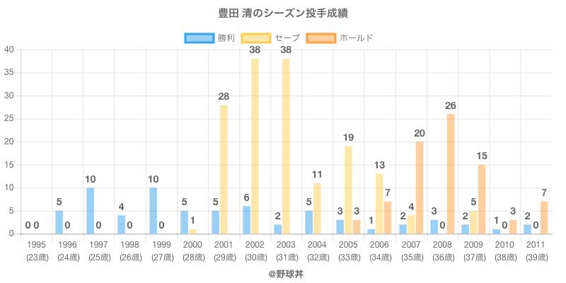 #豊田 清のシーズン投手成績