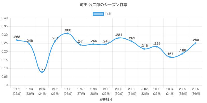 町田 公二郎のシーズン打率
