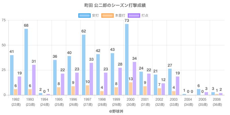 #町田 公二郎のシーズン打撃成績