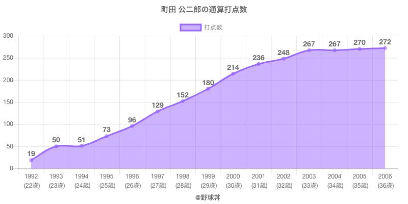 #町田 公二郎の通算打点数