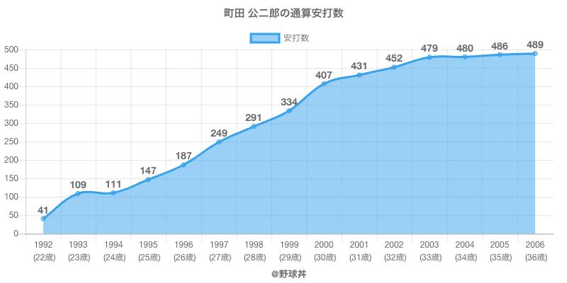 #町田 公二郎の通算安打数