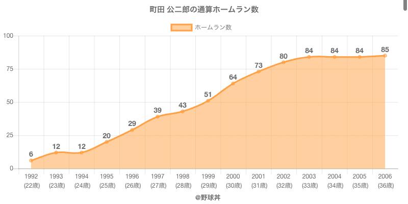 #町田 公二郎の通算ホームラン数