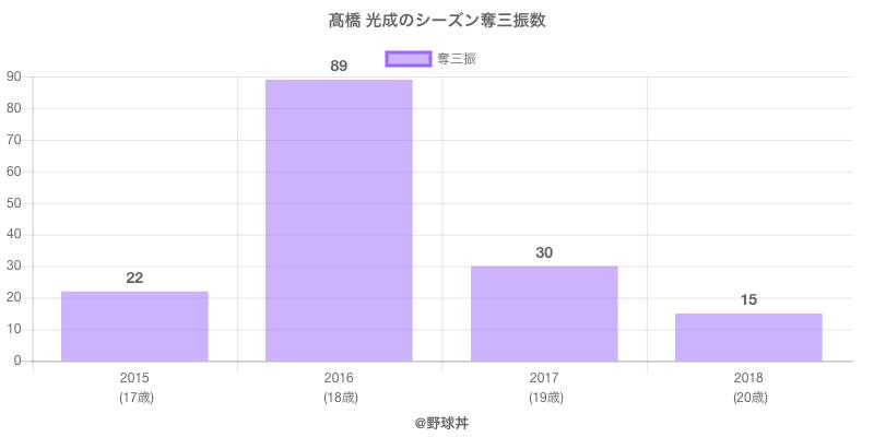 #高橋 光成のシーズン奪三振数