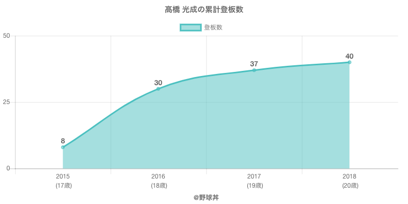 #高橋 光成の累計登板数