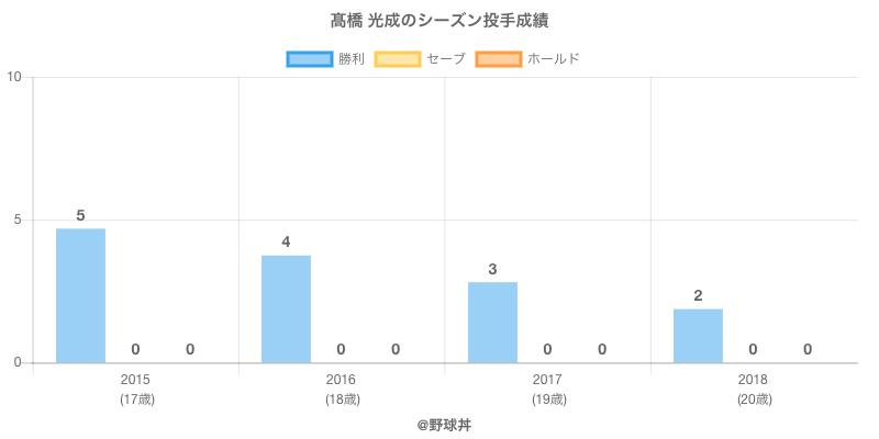 #高橋 光成のシーズン投手成績