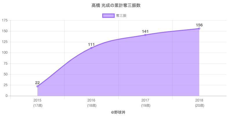 #高橋 光成の累計奪三振数