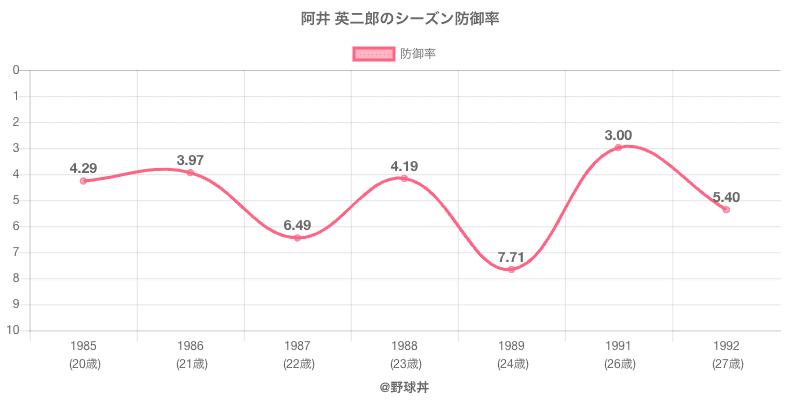 阿井 英二郎のシーズン防御率