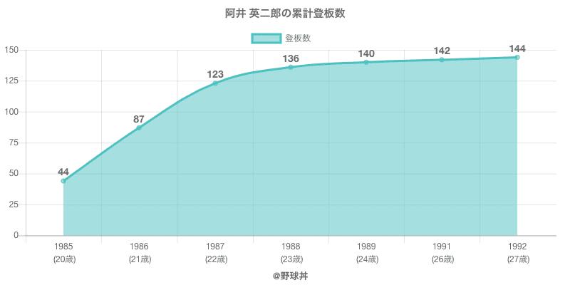 #阿井 英二郎の累計登板数