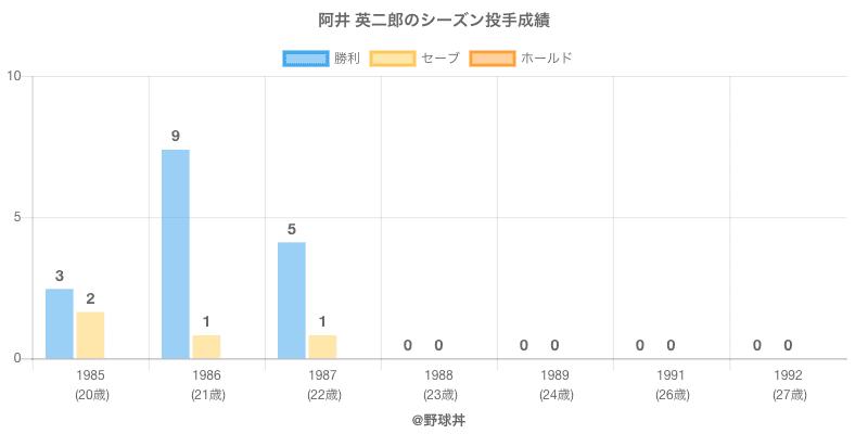 #阿井 英二郎のシーズン投手成績