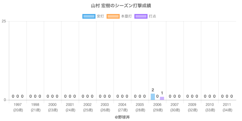 #山村 宏樹のシーズン打撃成績