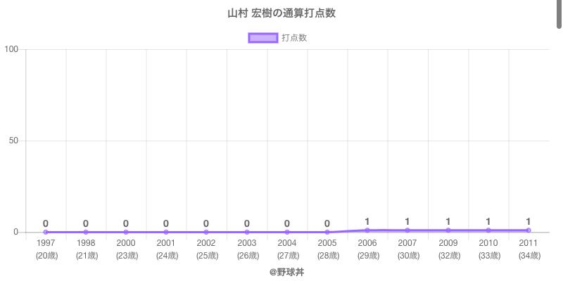 #山村 宏樹の通算打点数