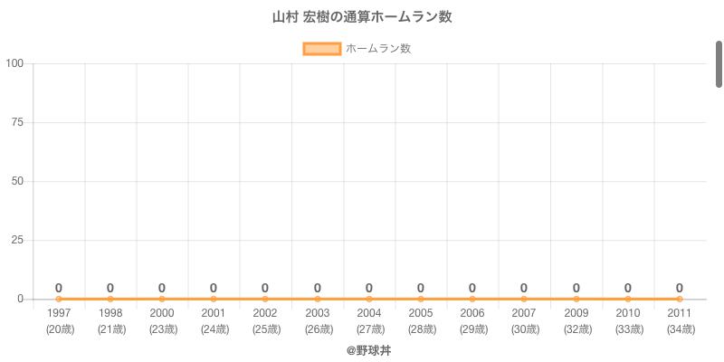 #山村 宏樹の通算ホームラン数