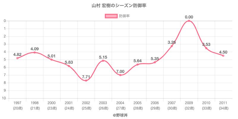 山村 宏樹のシーズン防御率