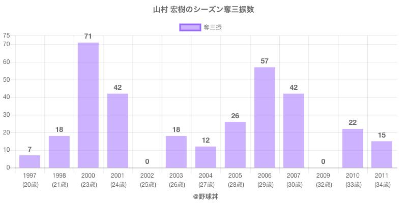 #山村 宏樹のシーズン奪三振数