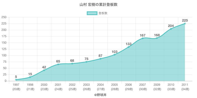 #山村 宏樹の累計登板数