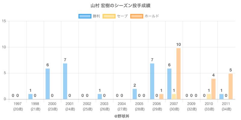 #山村 宏樹のシーズン投手成績
