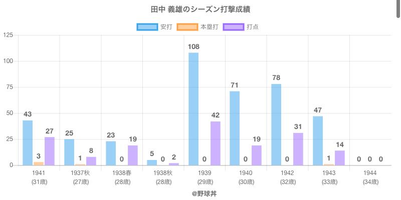 #田中 義雄のシーズン打撃成績