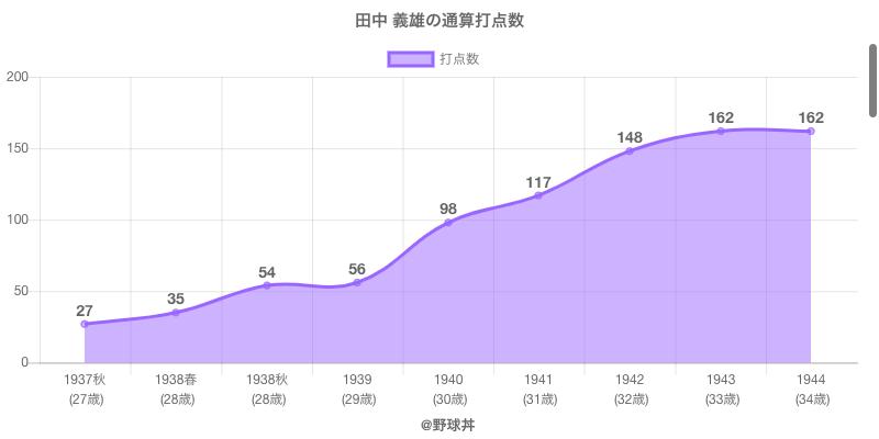 #田中 義雄の通算打点数