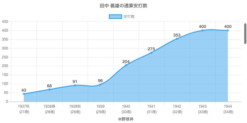 #田中 義雄の通算安打数
