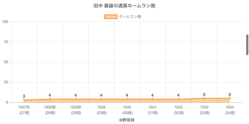 #田中 義雄の通算ホームラン数