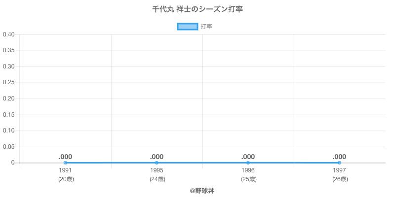 千代丸 祥士のシーズン打率