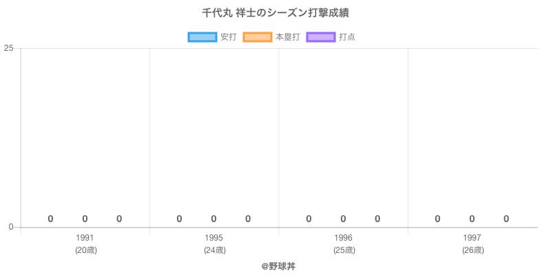 #千代丸 祥士のシーズン打撃成績