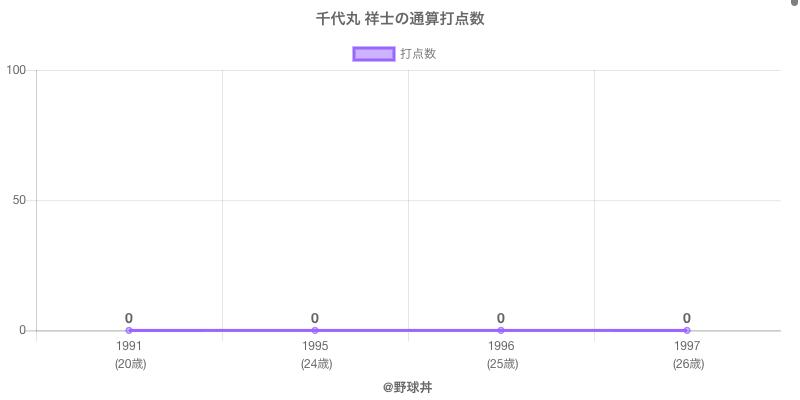 #千代丸 祥士の通算打点数