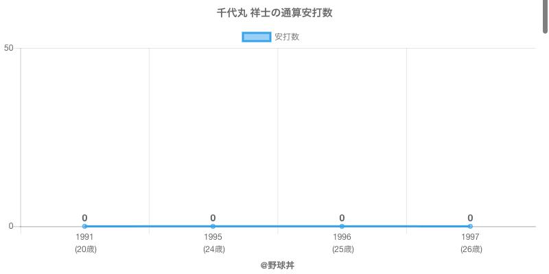 #千代丸 祥士の通算安打数
