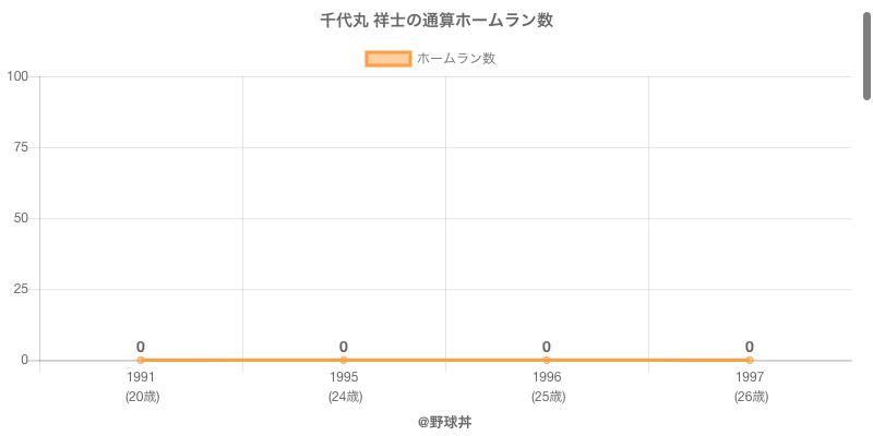 #千代丸 祥士の通算ホームラン数