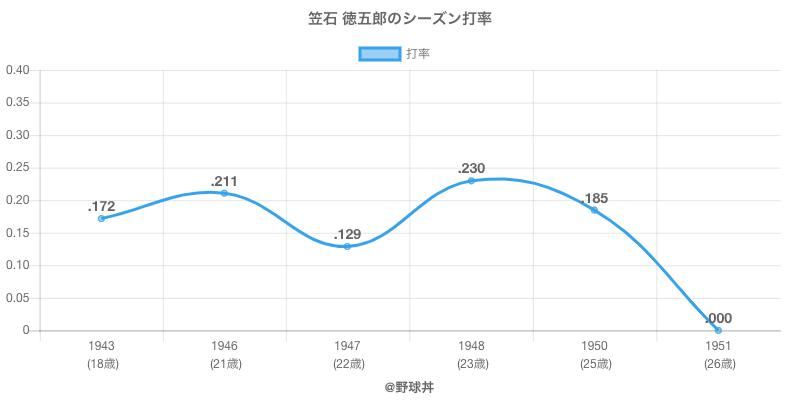 笠石 徳五郎のシーズン打率