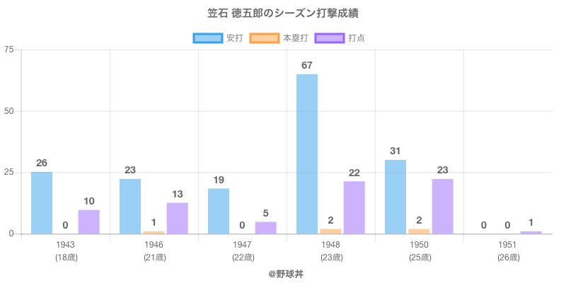 #笠石 徳五郎のシーズン打撃成績